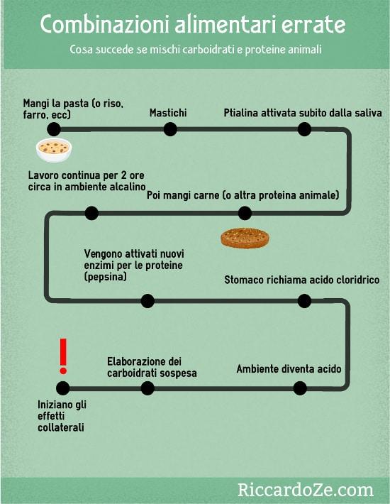 infografica-combinazioni-alimentari